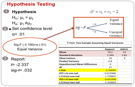 Interpretation Of Output From Independent Samples T Test